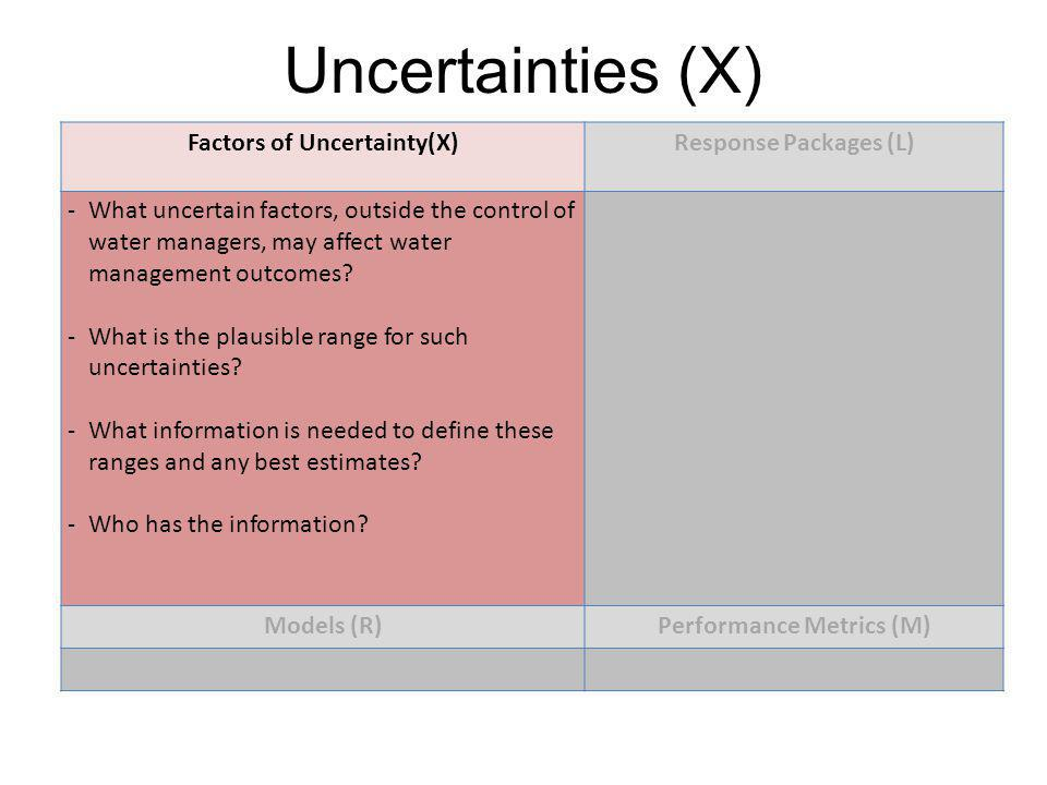 Factors of Uncertainty(X) Performance Metrics (M)