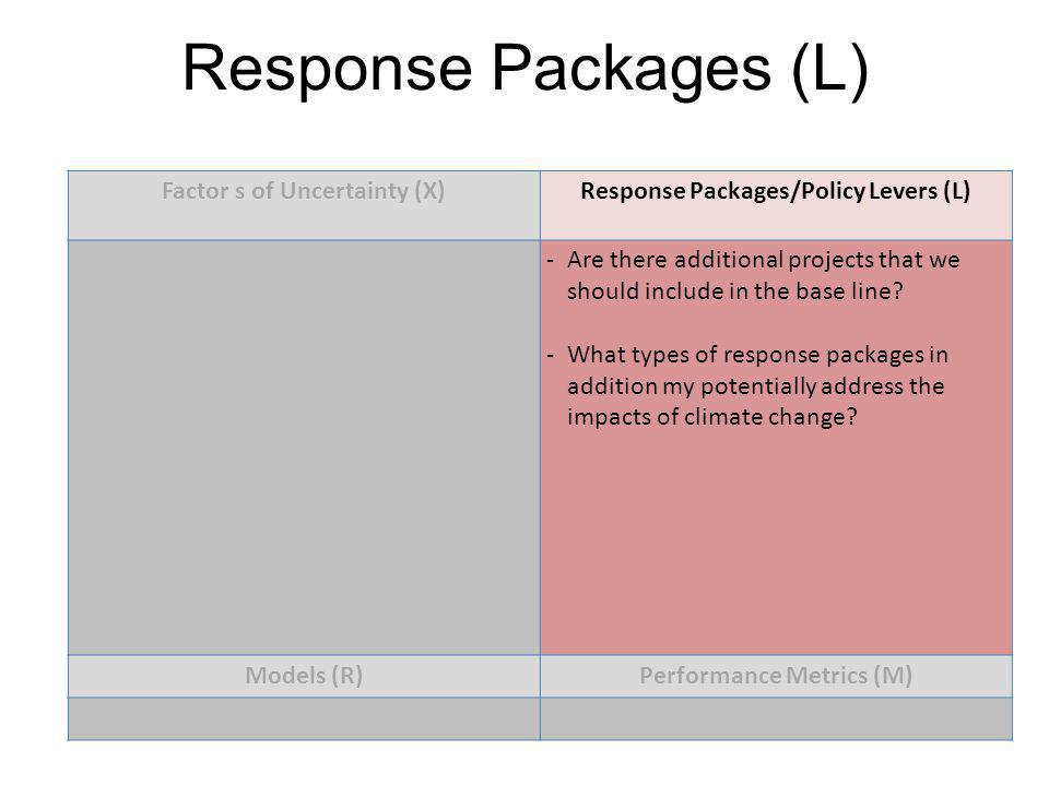 Response Packages (L) Factor s of Uncertainty (X)