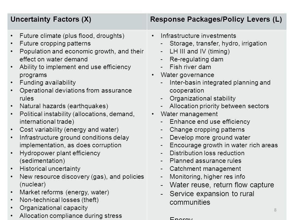 Uncertainty Factors (X) Response Packages/Policy Levers (L)