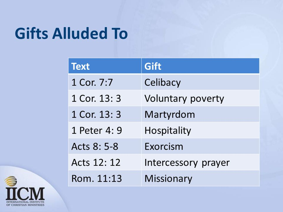 Gifts Alluded To Text Gift 1 Cor. 7:7 Celibacy 1 Cor. 13: 3