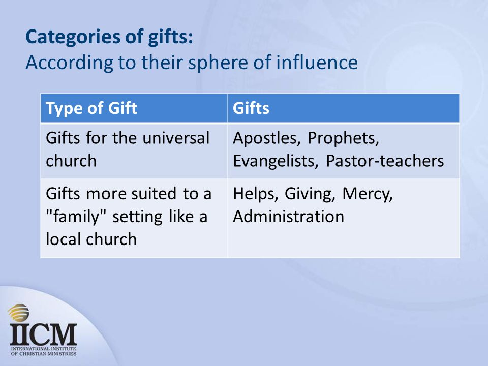 Categories of gifts: According to their sphere of influence