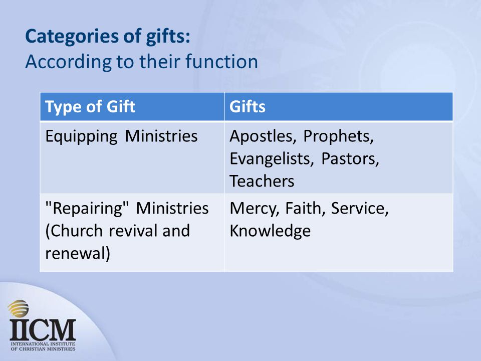 Categories of gifts: According to their function