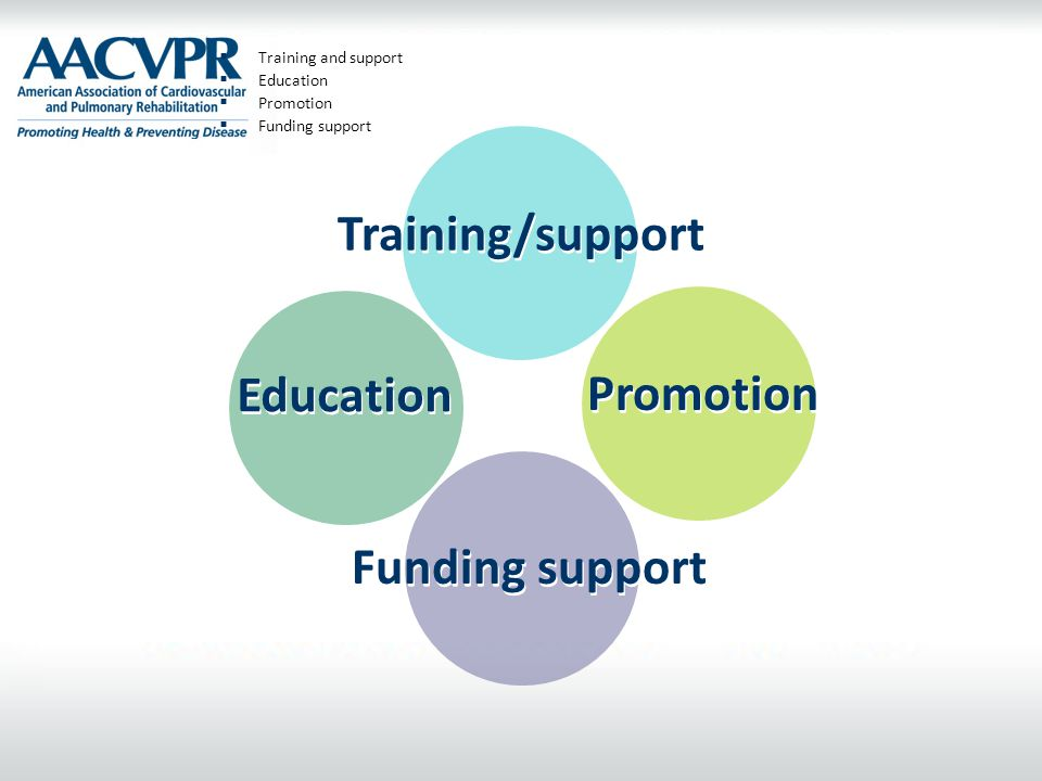 Training/support Education Promotion Funding support
