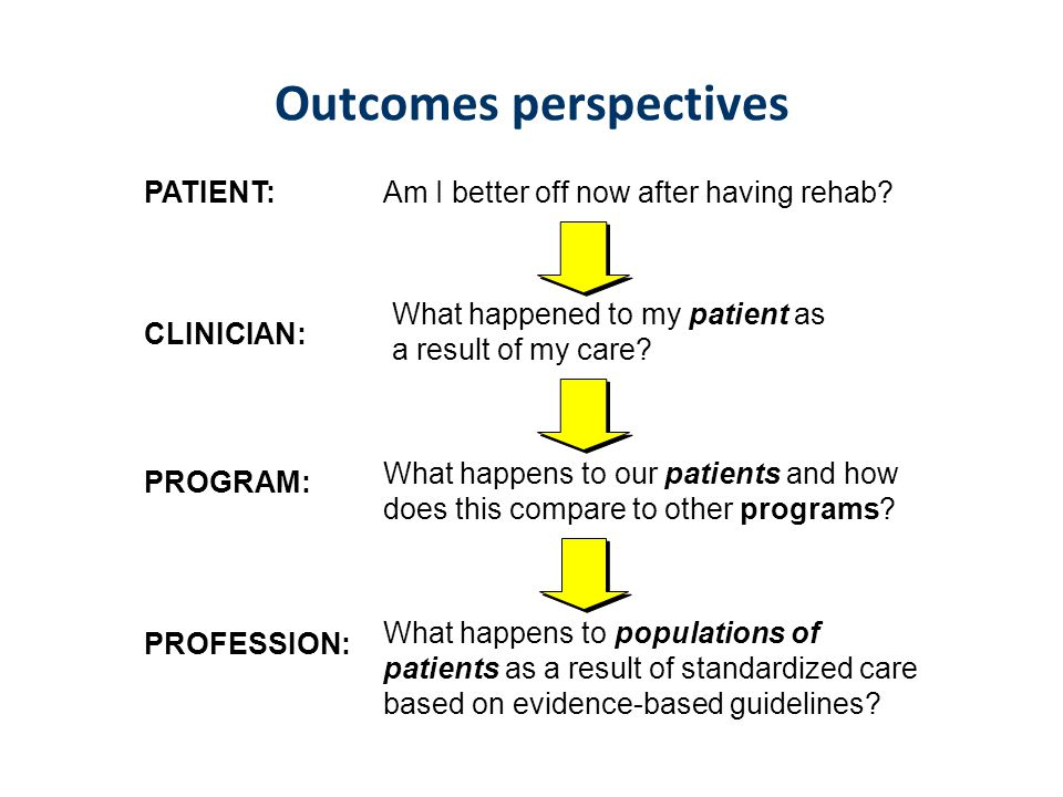 Outcomes perspectives