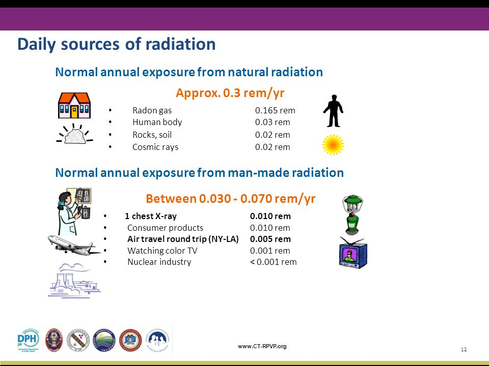 Daily sources of radiation