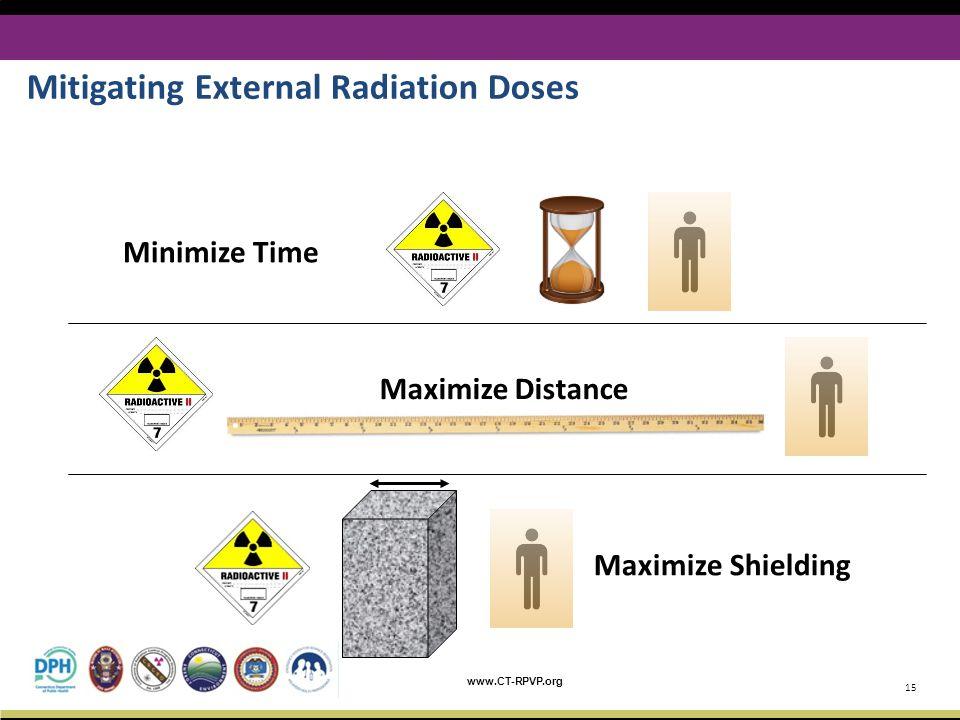 Mitigating External Radiation Doses