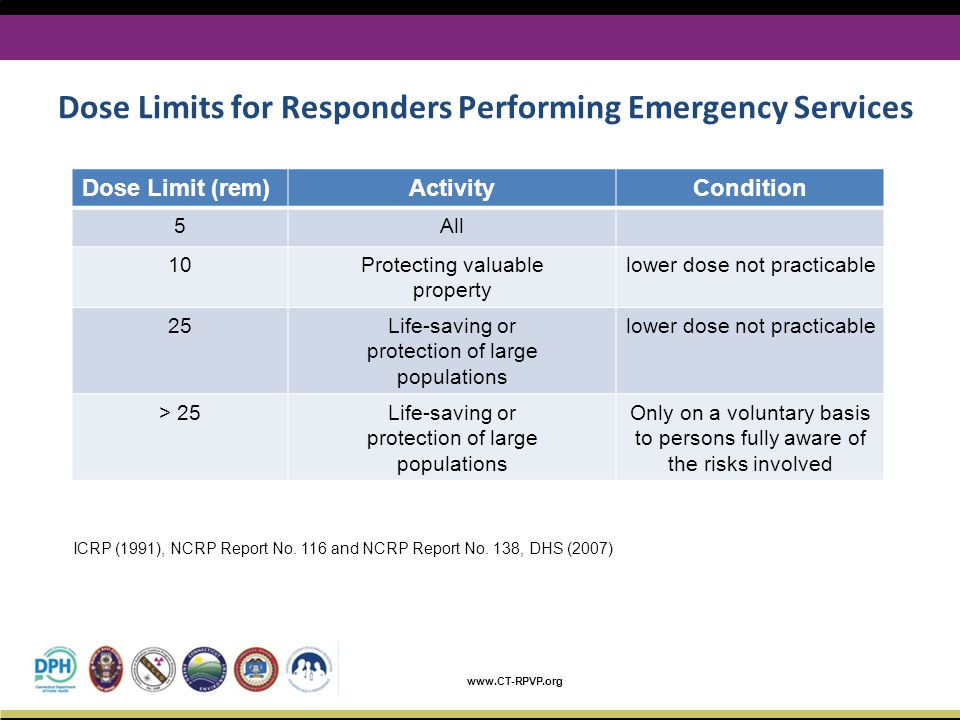 Dose Limits for Responders Performing Emergency Services