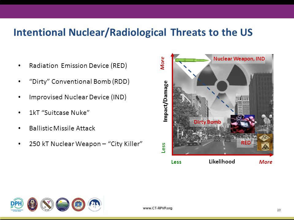 Intentional Nuclear/Radiological Threats to the US