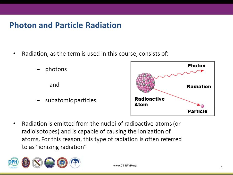 Photon and Particle Radiation