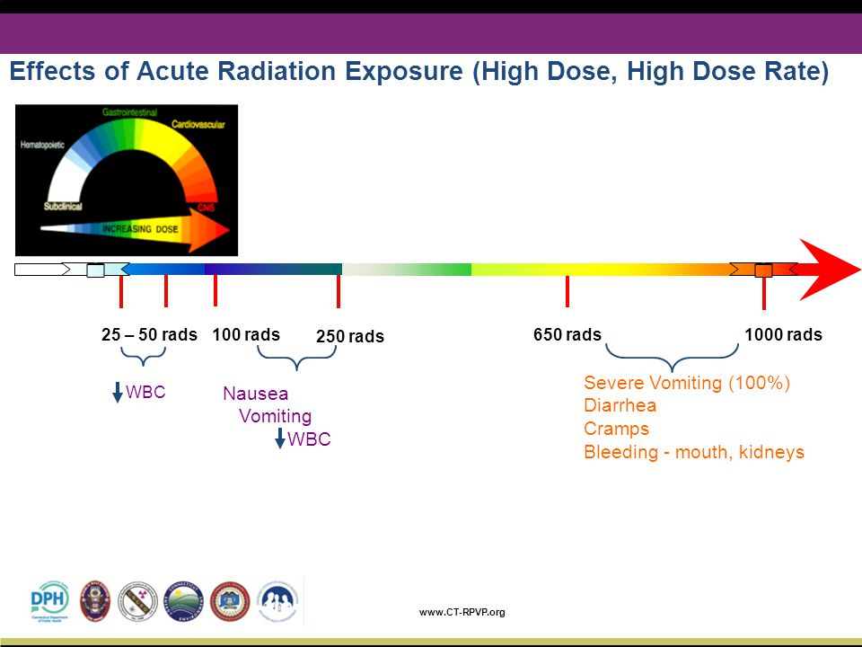 Effects of Acute Radiation Exposure (High Dose, High Dose Rate)