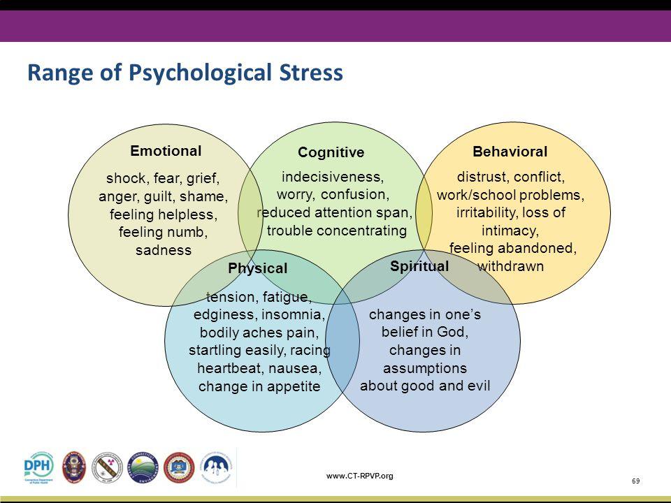 Range of Psychological Stress