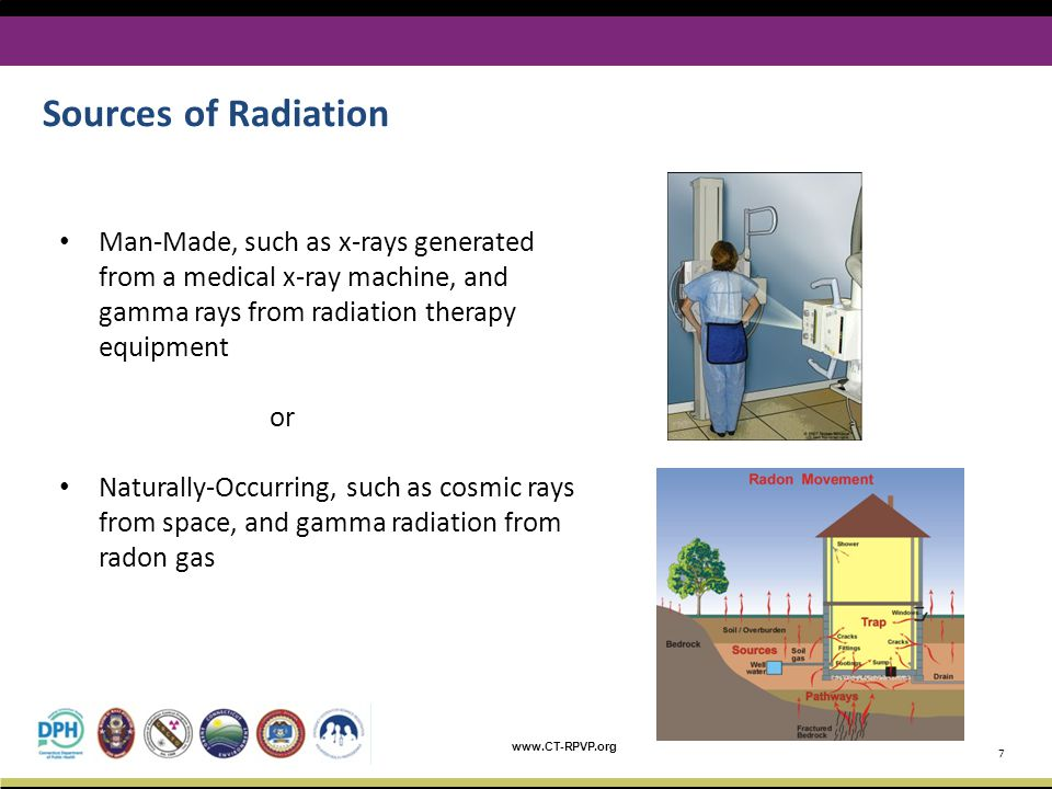 April 6, 2017 Sources of Radiation.