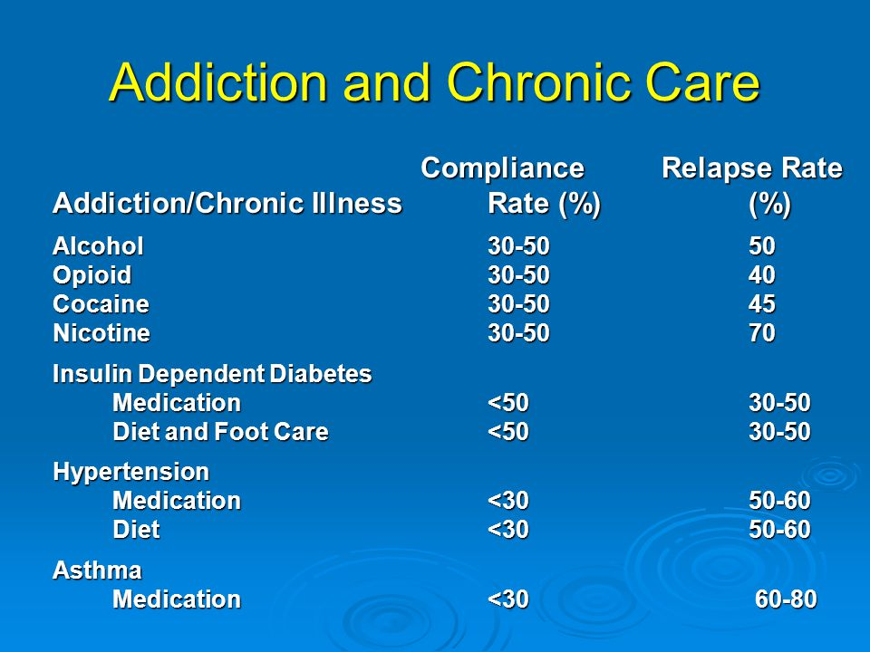 Addiction and Chronic Care