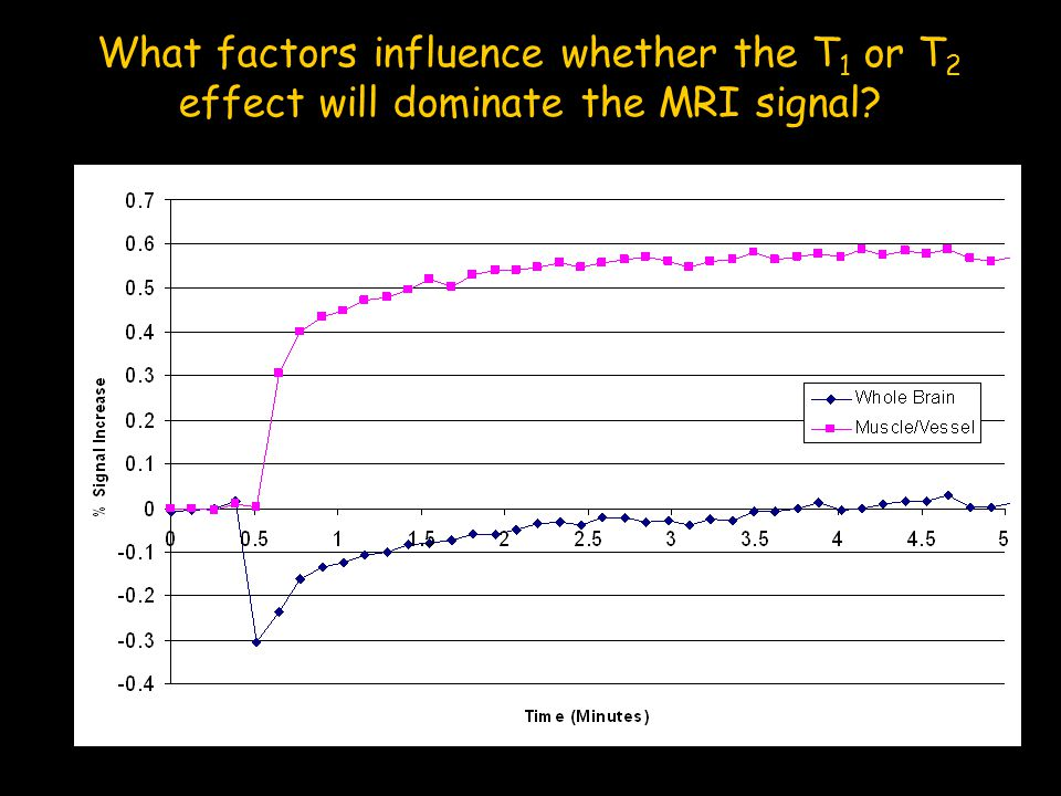 What factors influence whether the T1 or T2 effect will dominate the MRI signal