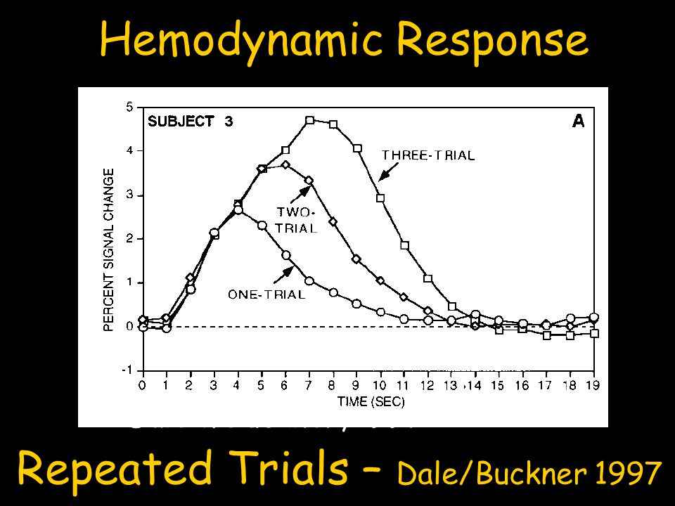 Repeated Trials – Dale/Buckner 1997