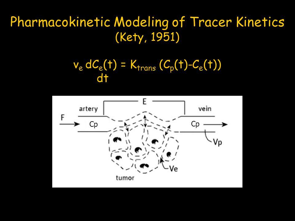 Pharmacokinetic Modeling of Tracer Kinetics
