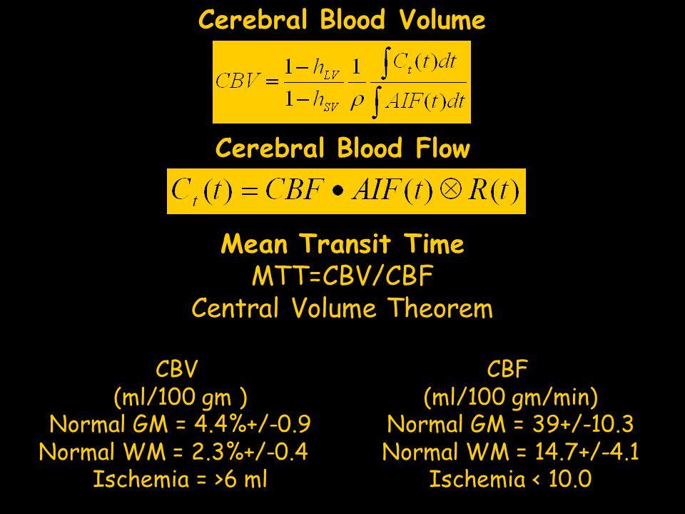 Central Volume Theorem