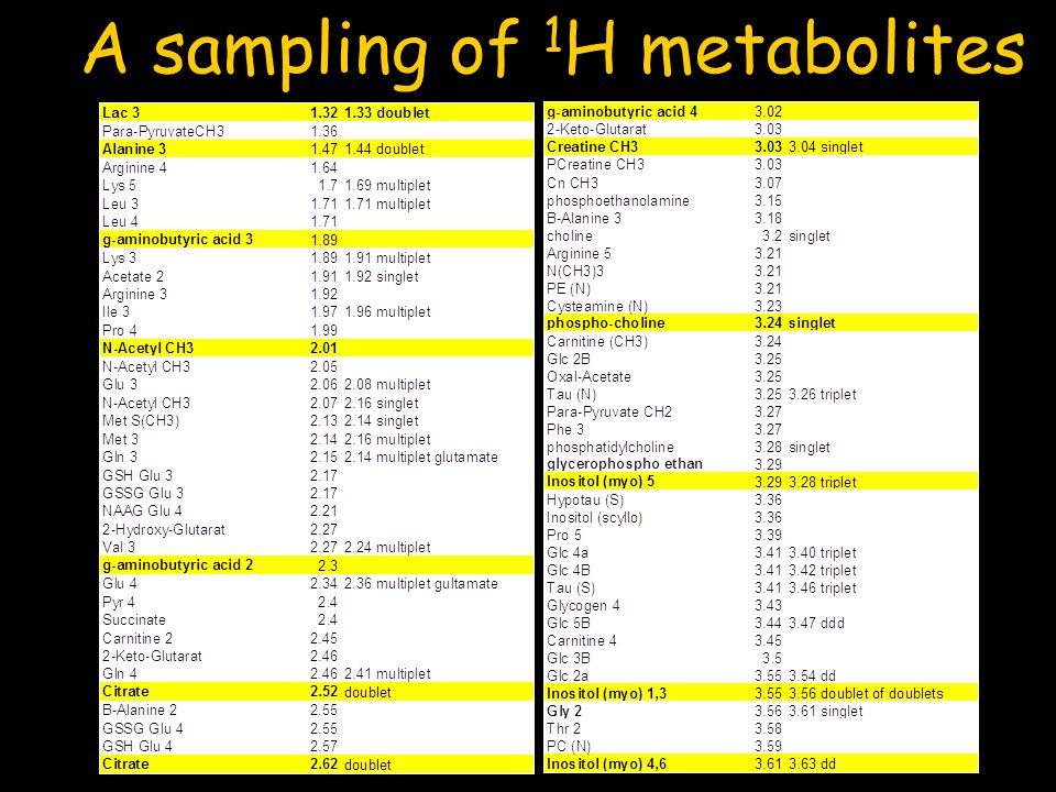 A sampling of 1H metabolites