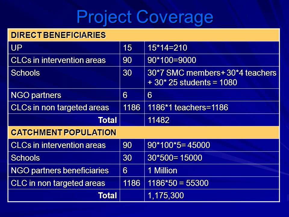 Project Coverage DIRECT BENEFICIARIES UP 15 15*14=210