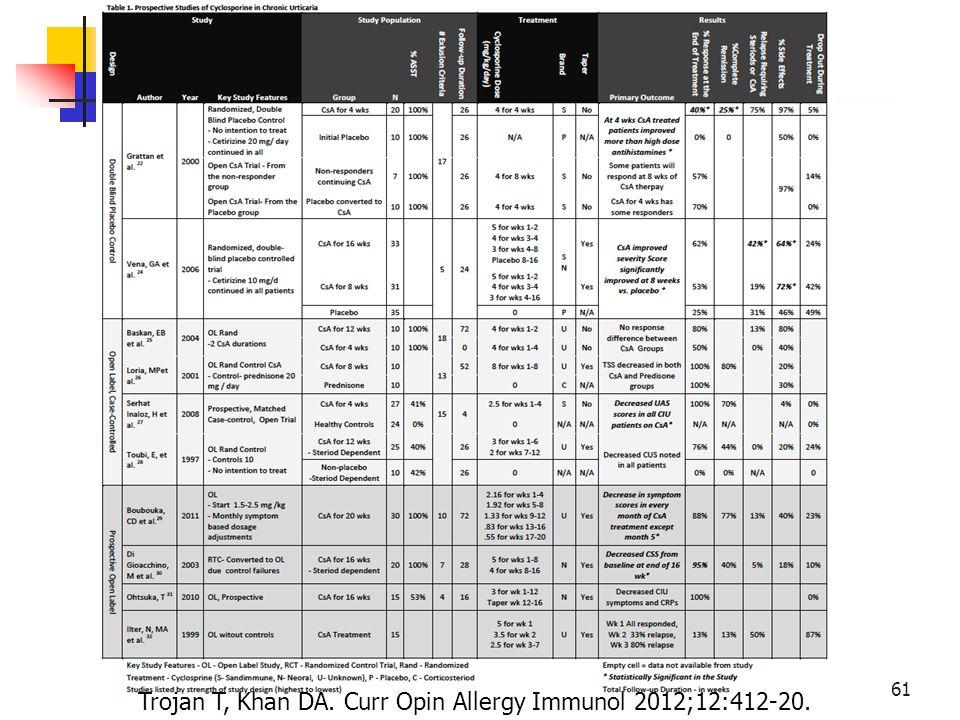 Trojan T, Khan DA. Curr Opin Allergy Immunol 2012;12:412-20.