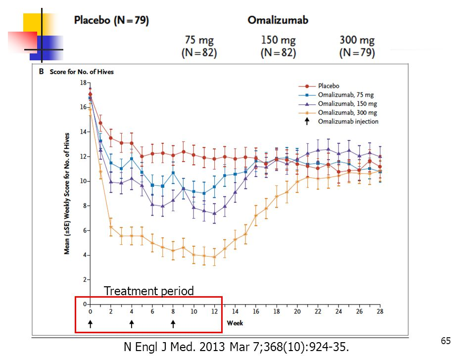 Treatment period N Engl J Med. 2013 Mar 7;368(10):924-35.