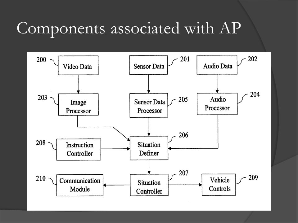 Components associated with AP