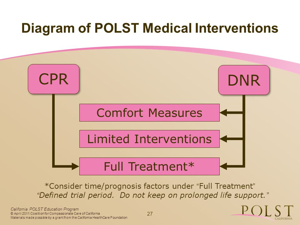Diagram of POLST Medical Interventions