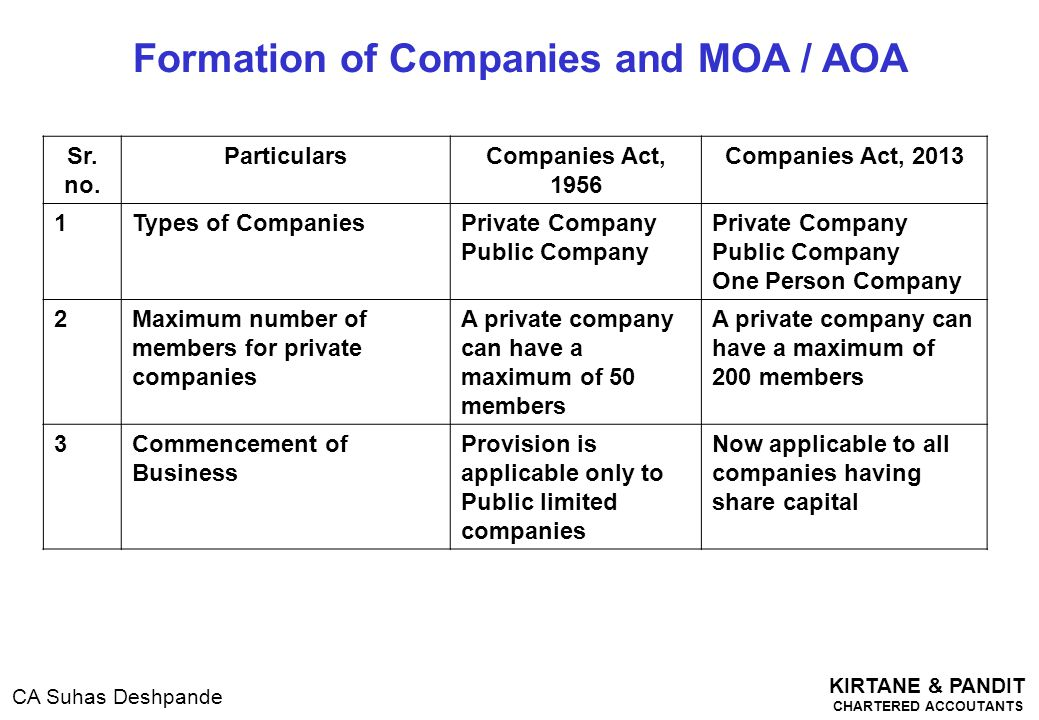Formation of Companies and MOA / AOA