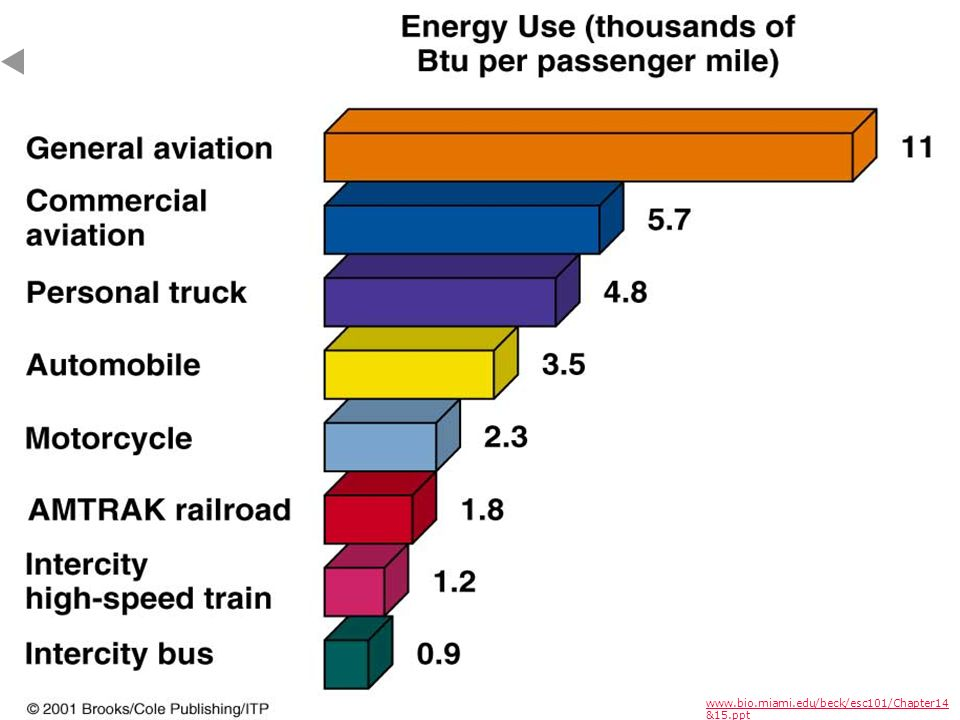 Energy use of various types of transportation