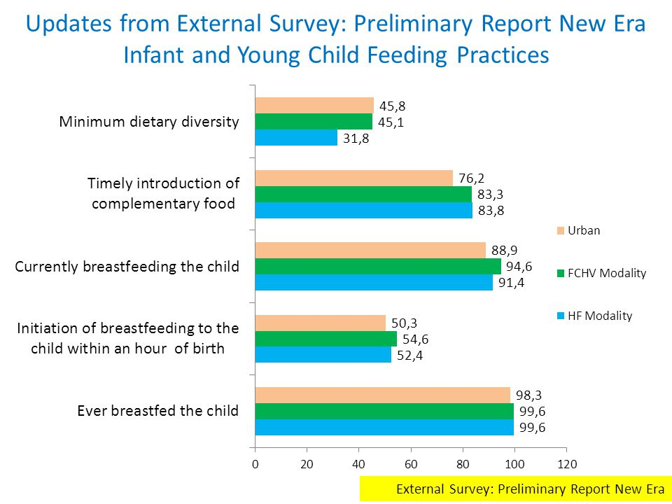 Updates from External Survey: Preliminary Report New Era Infant and Young Child Feeding Practices