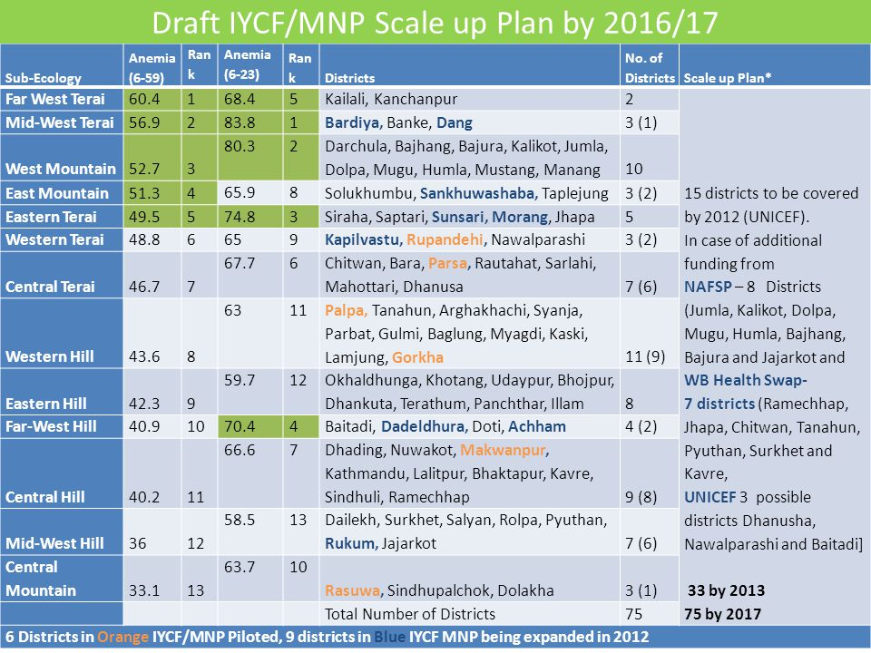 Draft IYCF/MNP Scale up Plan by 2016/17