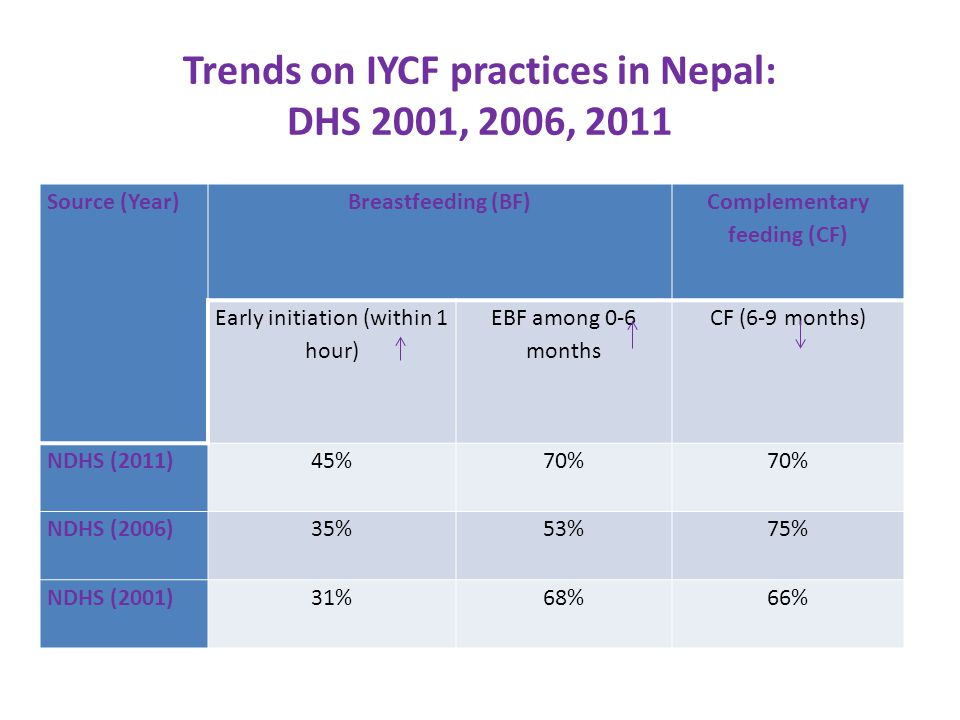 Trends on IYCF practices in Nepal: Complementary feeding (CF)