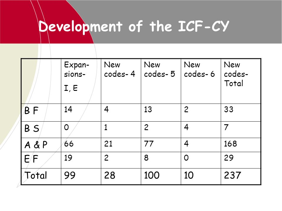 Development of the ICF-CY
