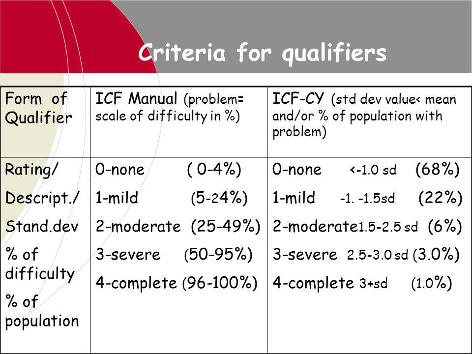 Criteria for qualifiers