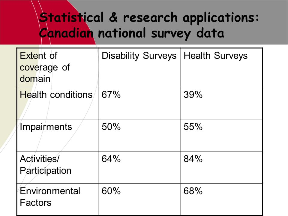 Statistical & research applications: Canadian national survey data