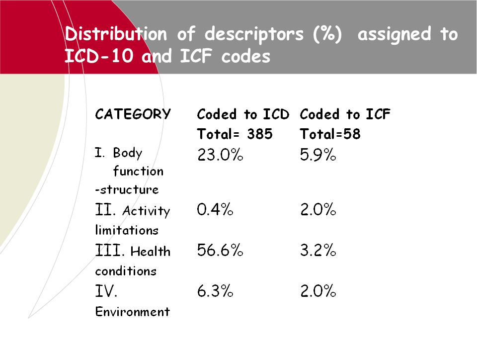 Distribution of descriptors (%) assigned to ICD-10 and ICF codes