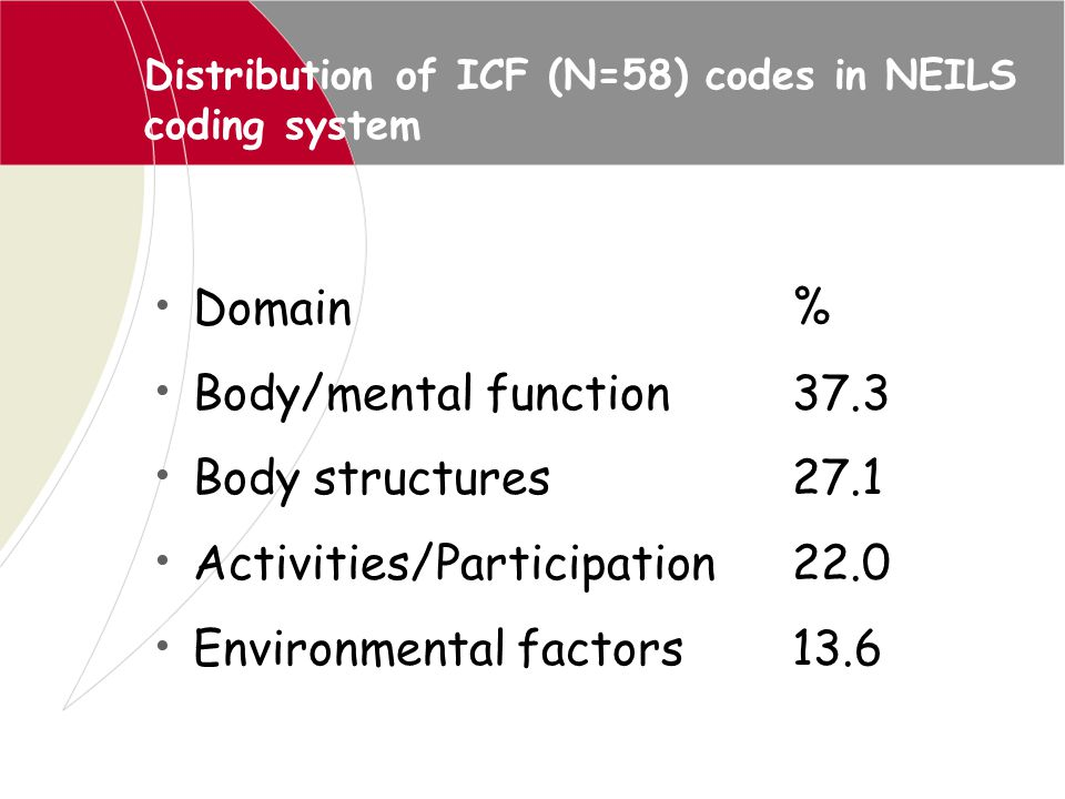 Distribution of ICF (N=58) codes in NEILS coding system