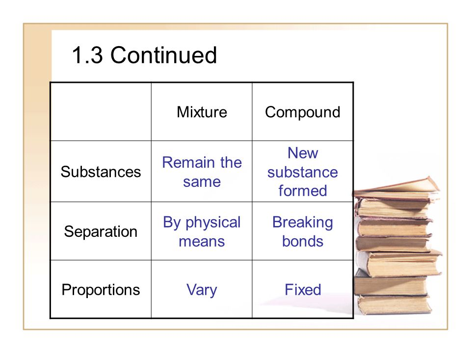 1.3 Continued Mixture Compound Substances Remain the same
