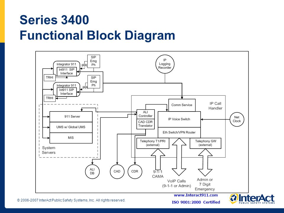 Series 3400 Functional Block Diagram