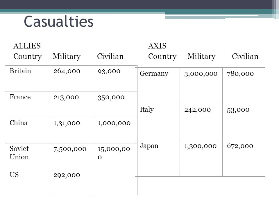 Casualties ALLIES Country Military Civilian AXIS