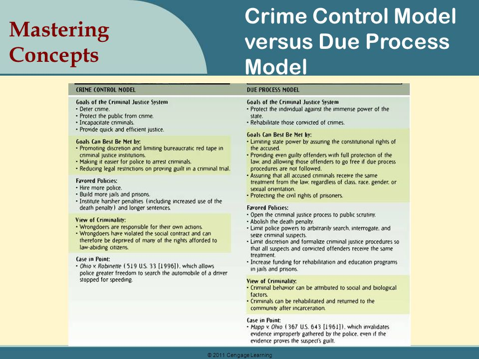 Crime Control Model versus Due Process Model Mastering Concepts