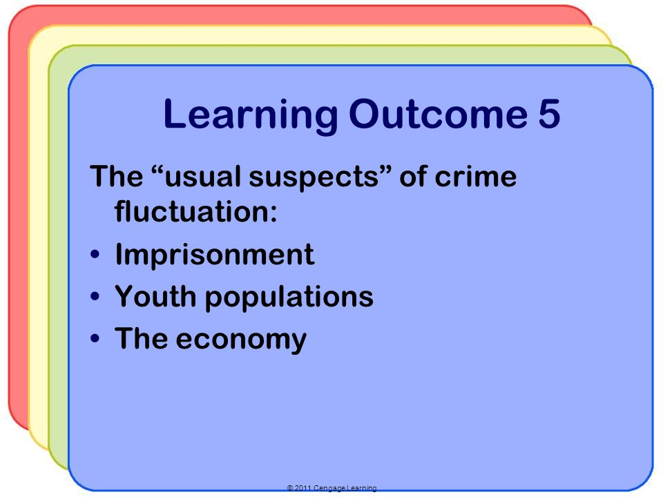 Learning Outcome 5 The usual suspects of crime fluctuation: