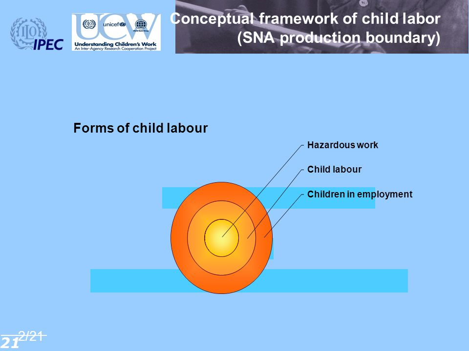 Conceptual framework of child labor (SNA production boundary)