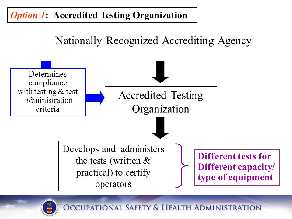 Nationally Recognized Accrediting Agency