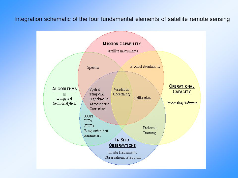 Integration schematic of the four fundamental elements of satellite remote sensing