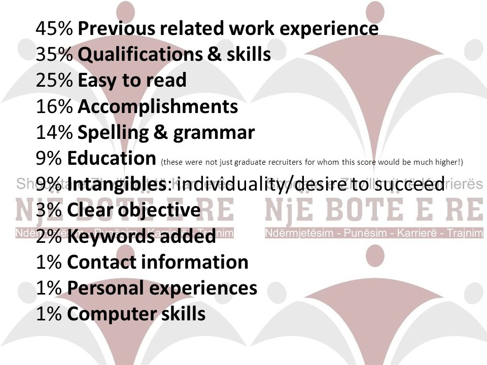 45% Previous related work experience 35% Qualifications & skills 25% Easy to read 16% Accomplishments 14% Spelling & grammar 9% Education (these were not just graduate recruiters for whom this score would be much higher!) 9% Intangibles: individuality/desire to succeed 3% Clear objective 2% Keywords added 1% Contact information 1% Personal experiences 1% Computer skills