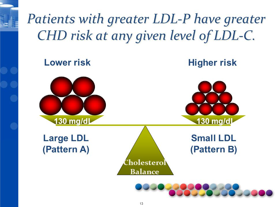 Patients with greater LDL-P have greater CHD risk at any given level of LDL-C.
