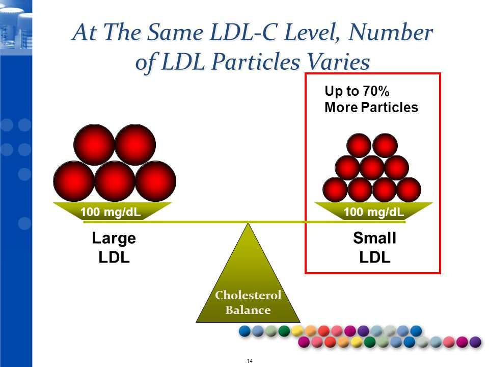 At The Same LDL-C Level, Number of LDL Particles Varies