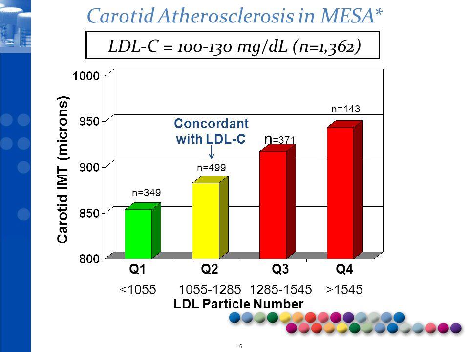 Carotid Atherosclerosis in MESA*
