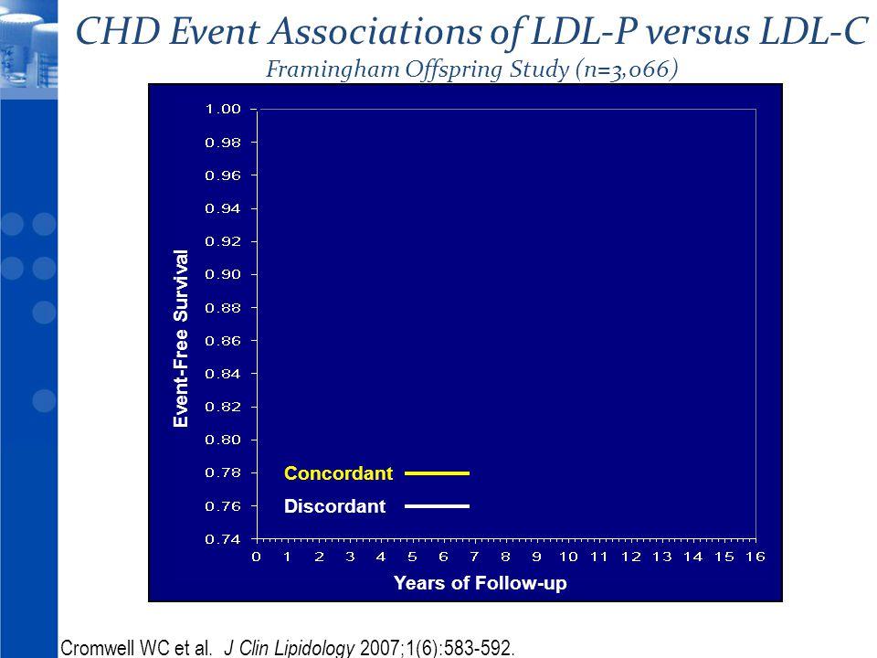 CHD Event Associations of LDL-P versus LDL-C